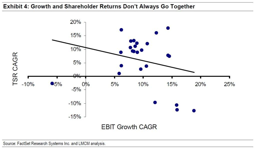 Rust zisku a tvorba hodnoty pro akcionare