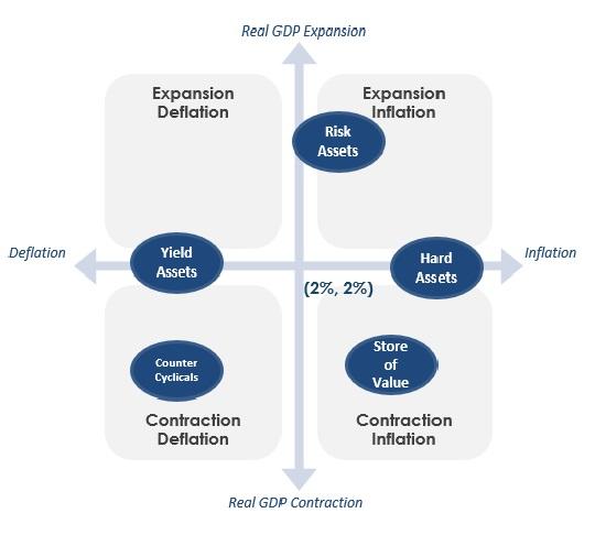 Ruzna ekonomicka prostredi a akcie