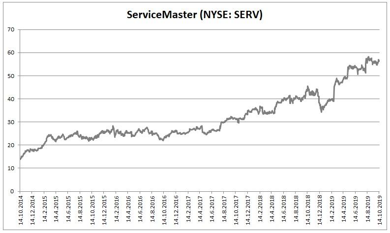 ServiceMaster 102019