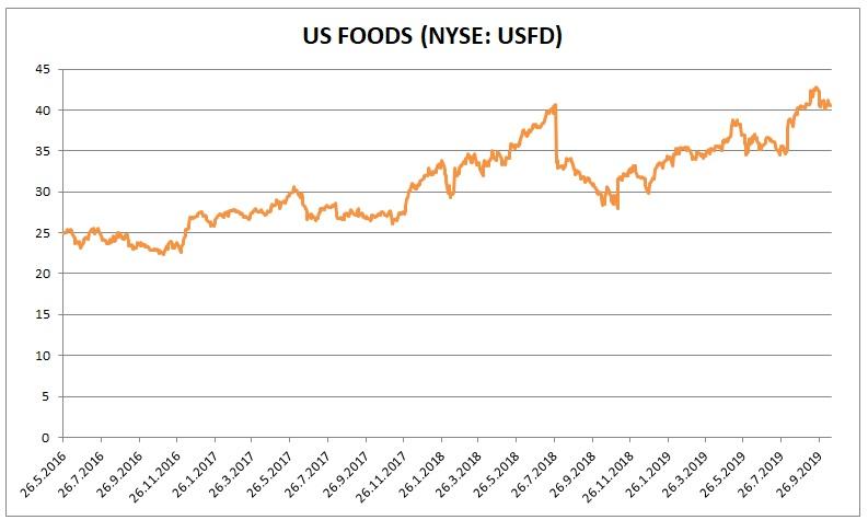 US foods 102019