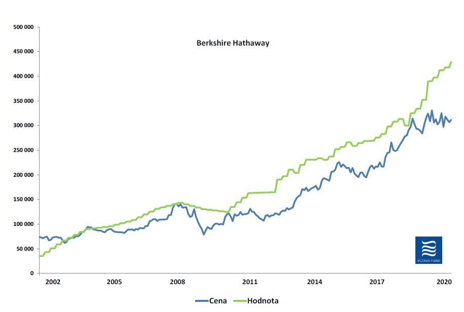 Vnitrni hodnota Berkshire Hathaway Vltava 092019