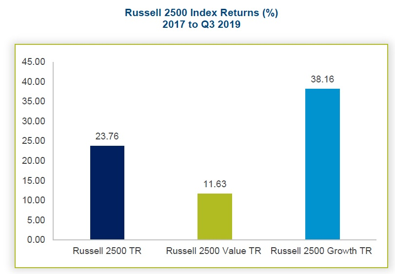 Vykonnost value akcii Russell 2500 index