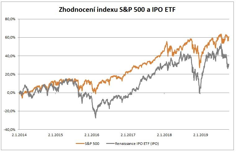 Zhodnoceni SP500 a IPO ETF