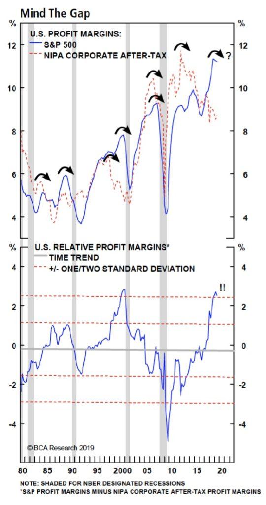 Ziskove marze v USA SP500 vs NIPA