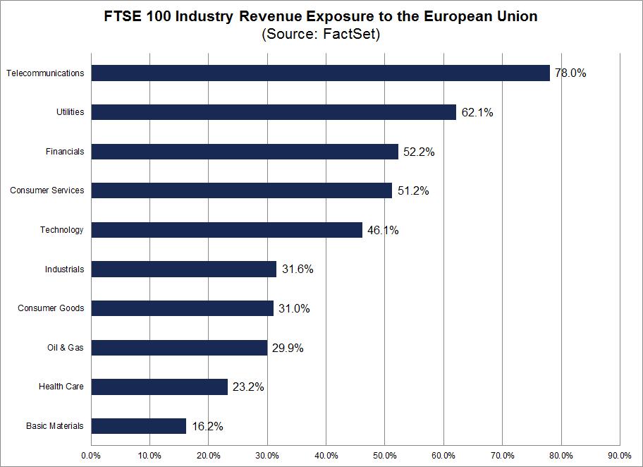 geograficka struktura trzeb firem z FTSE 100 dle odvetvi