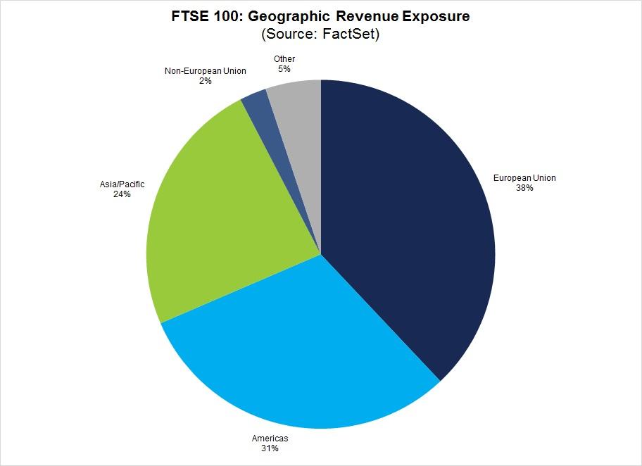 geograficka struktura trzeb firem z FTSE 100
