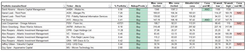 Nakupy a prodeje value investoru 3Q2019 nove pozice