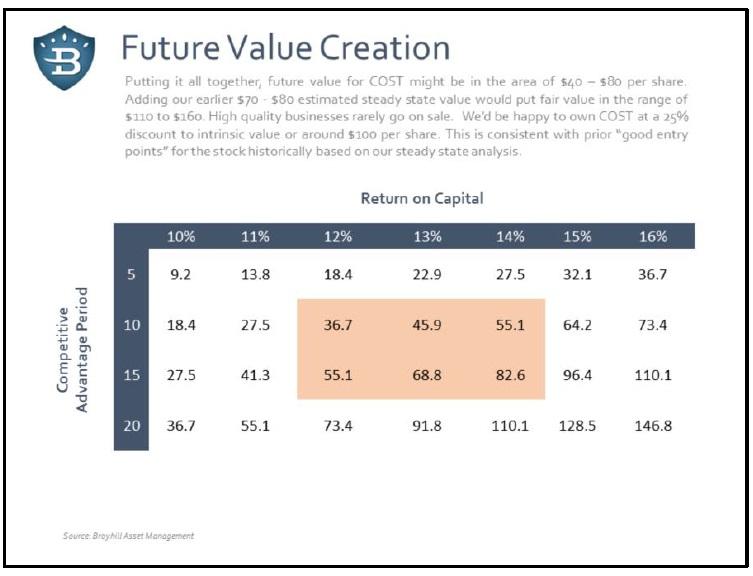 Budouci tvorba hodnoty firmy