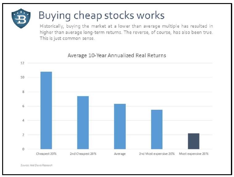 Nakup indexu pri nizkych valuacich