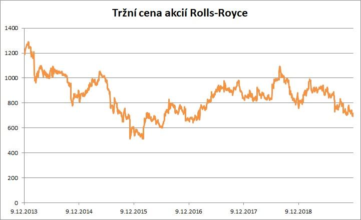 Trzni cena Rolls Royce