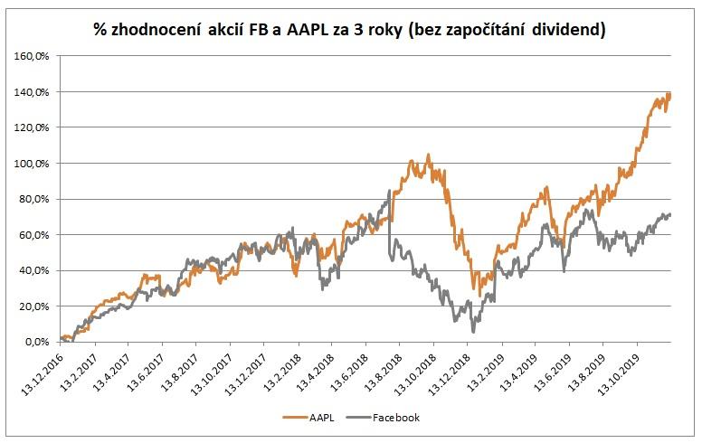 Zhodnoceni FB a AAPL za 3 roky