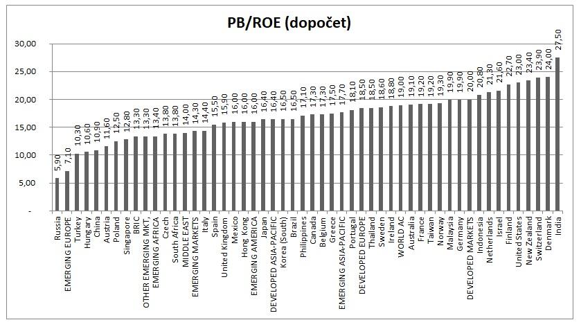Globální akciové trhy PB_ROE 31122019