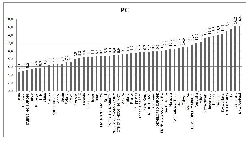 Globální akciové trhy PC 31122019