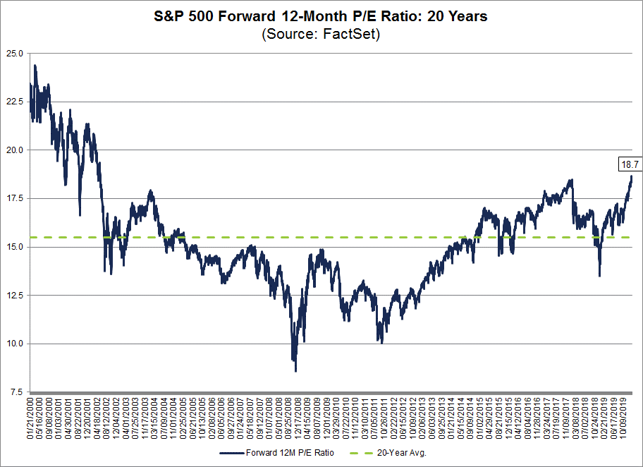 S&P 500 Forward PE Ratio 012020