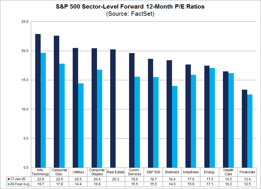 S&P 500 Sector Forward PE Ratio 012020