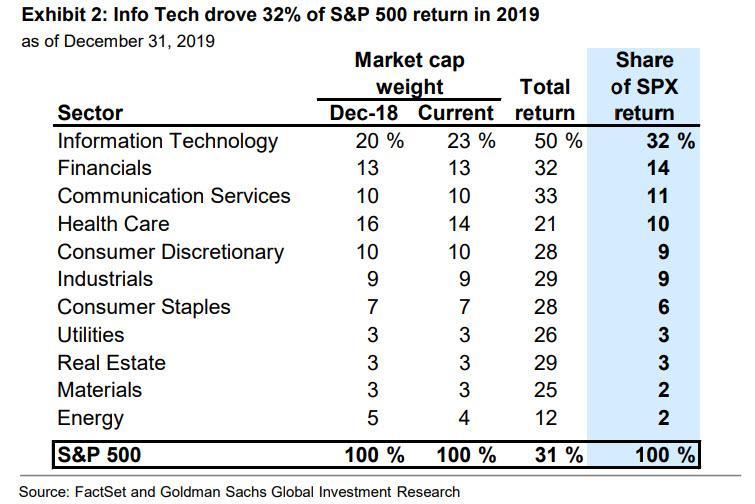 Vliv jednotlivych sektoru na vykonnost indexu SP500 v roce 2019