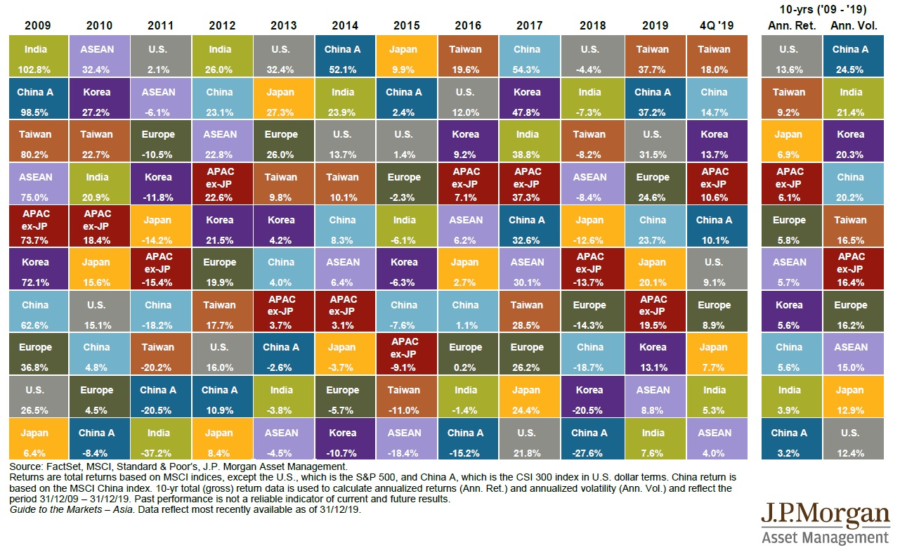 Vykonnost asijskych akciovych trhu 2019