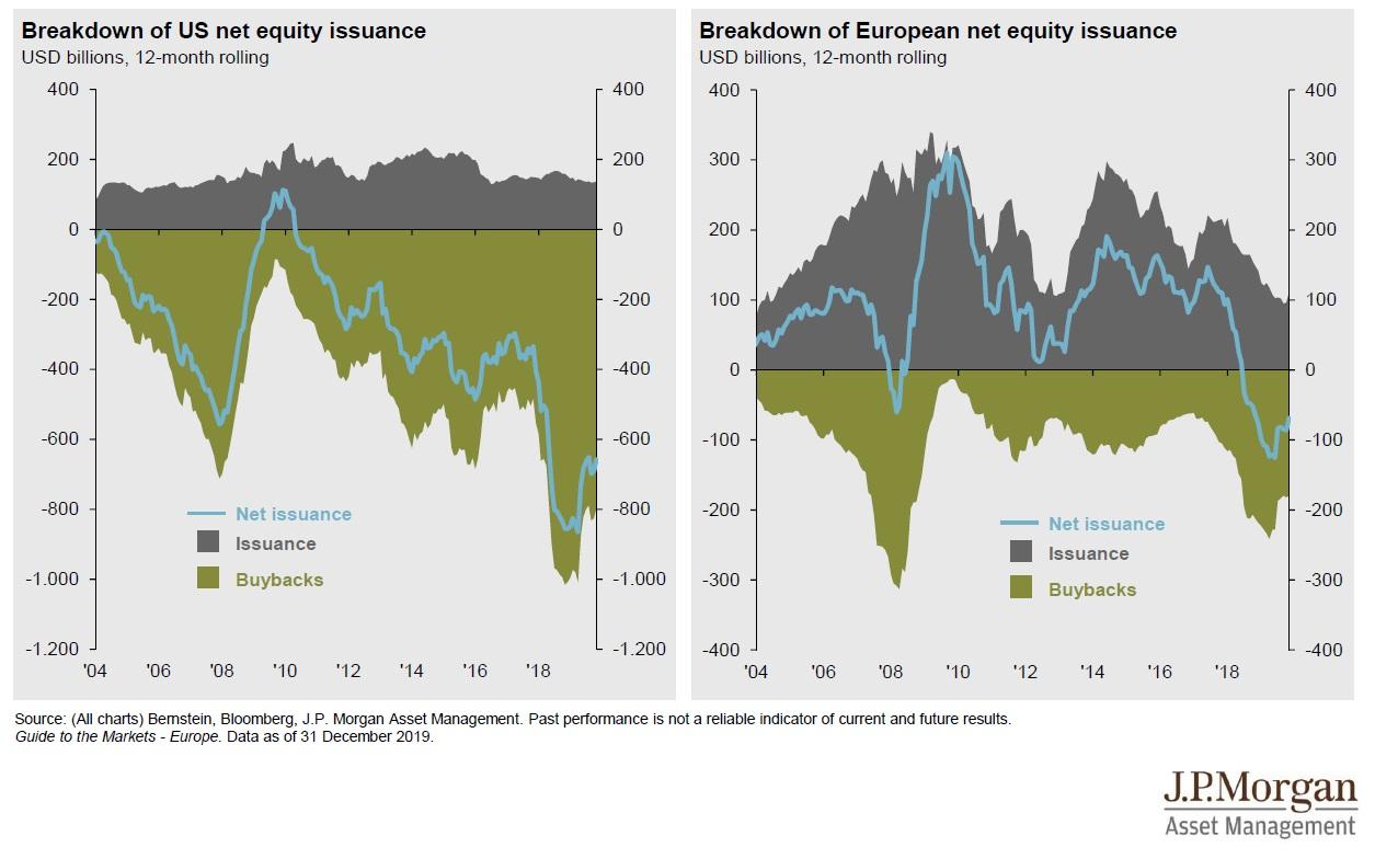 Zpetne odkupy v USA a v Evrope