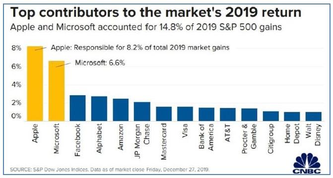 Apple a Microsoft byly zodpovedne za 15 procent vykonnosti SP500