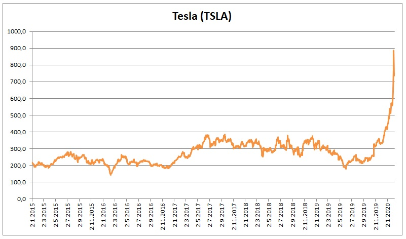 Cena akcii Tesla 10022020