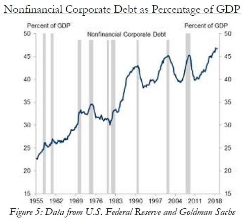 Dluh korporaci v USA k HDP 012020