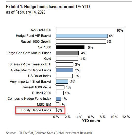 Hedge fondy YTD 022020