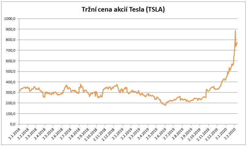 Trzni cena akcii Tesla 11022020