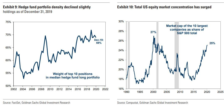 Vaha 10 nejvetsich pozic v indexu SP500 a v portfoliich hedge fondu
