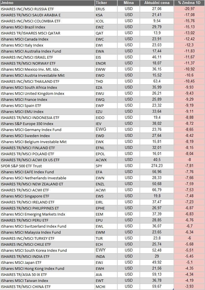 Akciove indexy 1D 09032020
