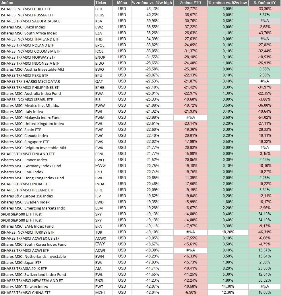 Akciove indexy v bear marketu 09032020