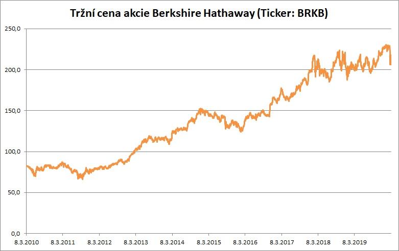 Cena BRKB 07032020