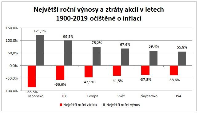 Nejvetsi rocni vynosy a ztraty akcii v letech 1900 az 2019