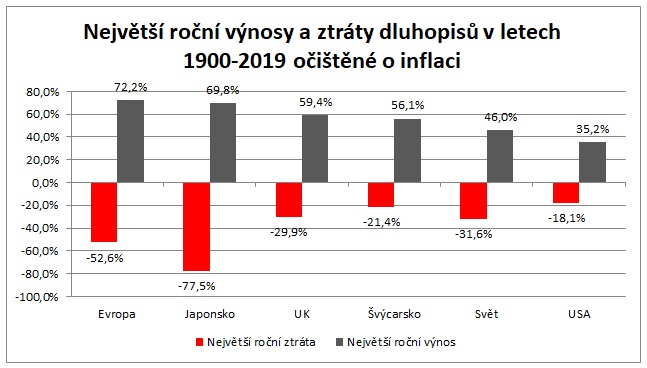 Nejvetsi rocni vynosy a ztraty dluhopisu v letech 1900 az 2019