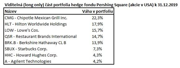 Portfolio fondu Pershing Square k 31122019