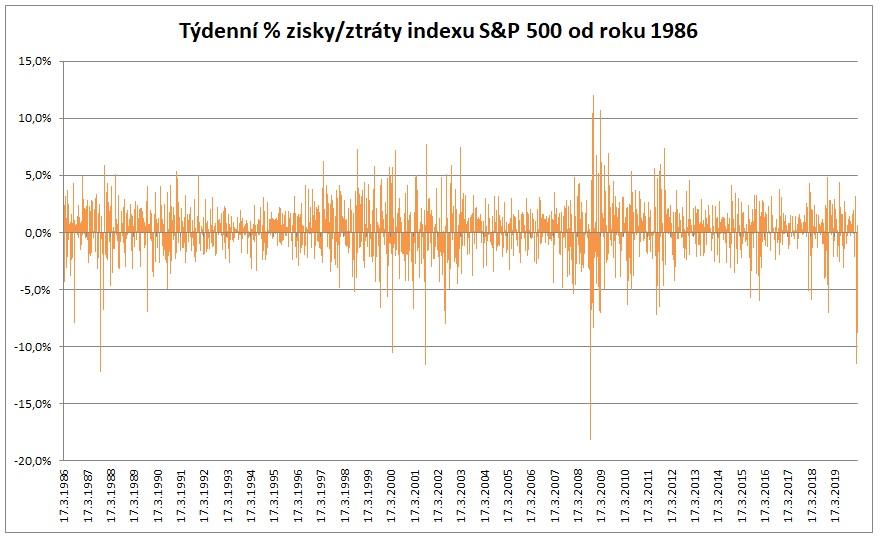 Tydenni zisky a ztraty SP500 od roku 1986