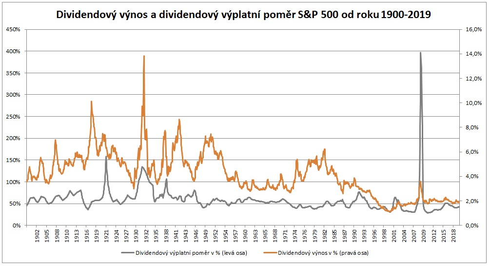 Dividendovy vynos a dividendovy vyplatni pomer SP500 od roku 1900 do 2019