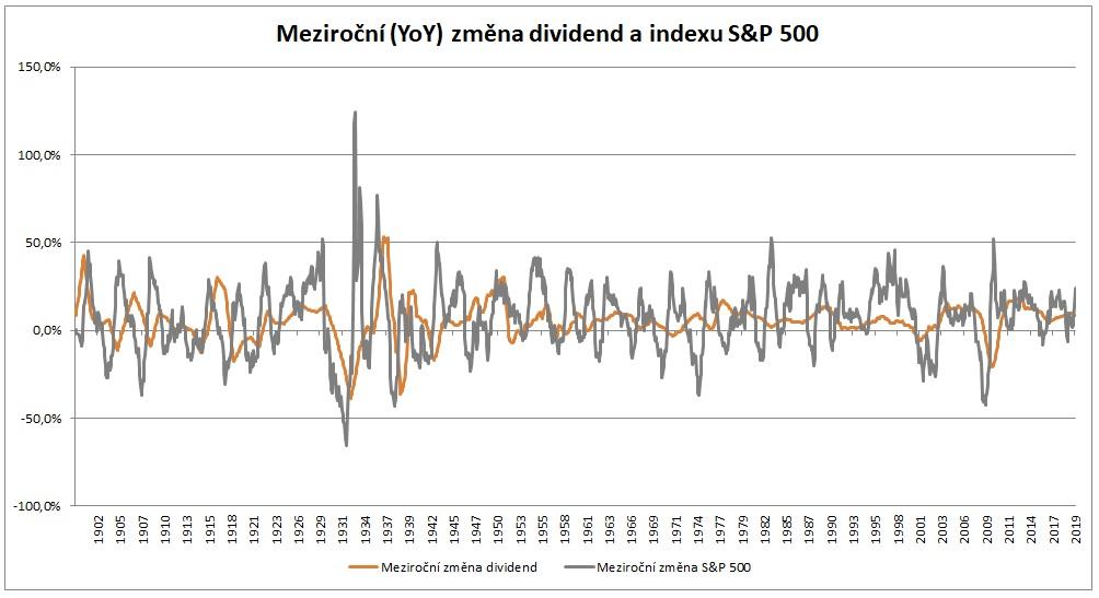 Mezirocni zmena dividend a indexu SP500 od roku 1900 do roku 2019