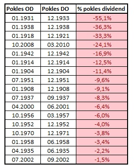 Obdobi nejvetsich poklesu dividend v indexu SP500 v letech 1900 az 2019