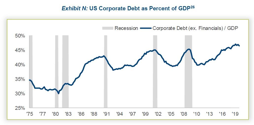 US korporatni dluh jako procento HDP 042020