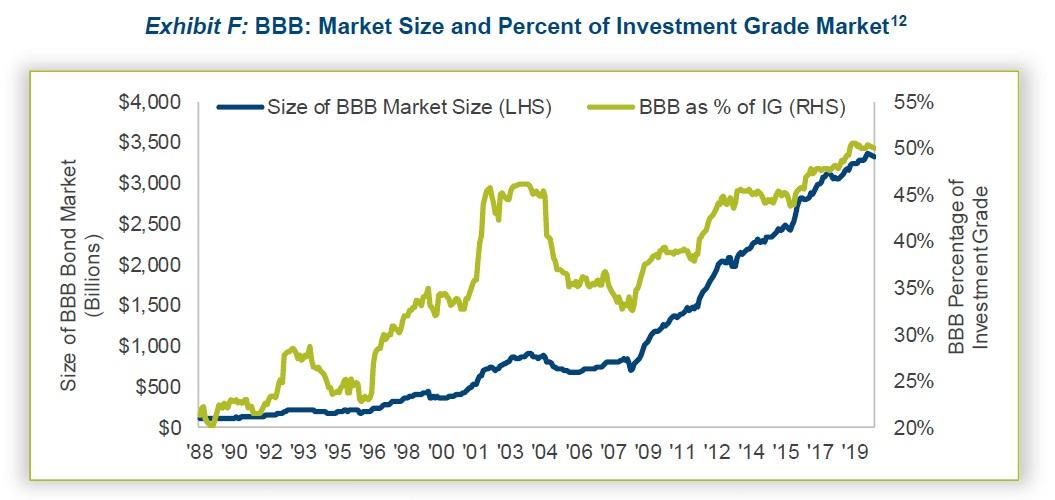 Velikost trhu dluhopisu s BBB ratingem