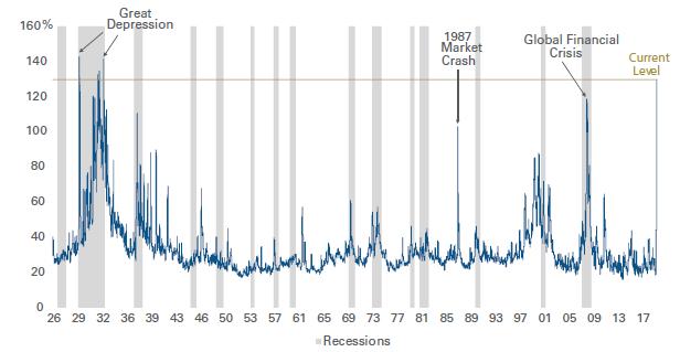 Volatilita na akciovych trzich od roku 1926