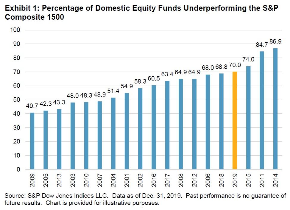 Vykonnost aktivne rizenych akciovych fondu v USA vs index 2019