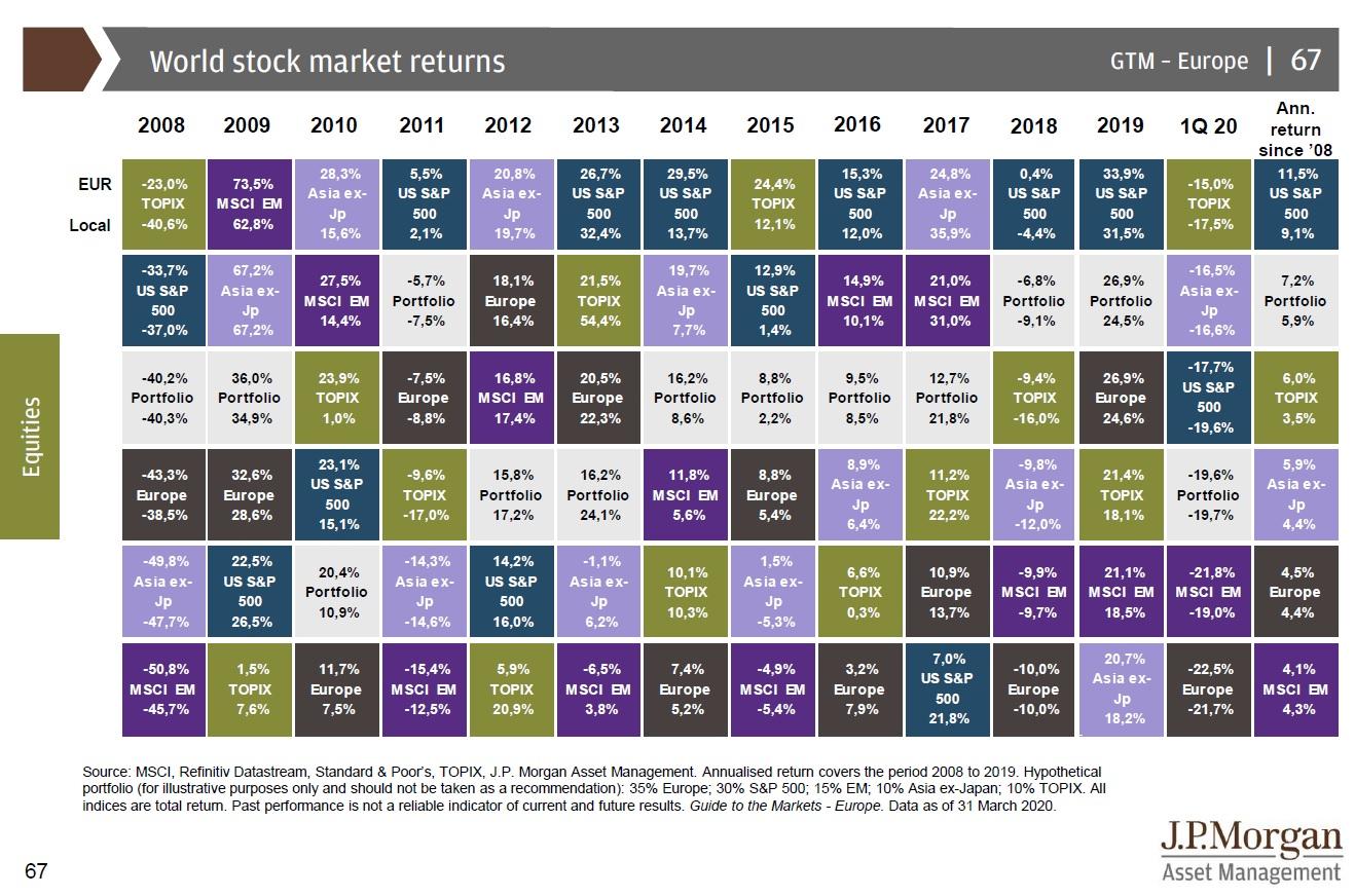 Vynosy akciovych trhu 2Q2020