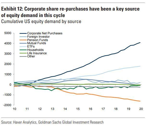 Zpetne odkupy akcii hlavnim zdrojem poptavky po akciich v USA