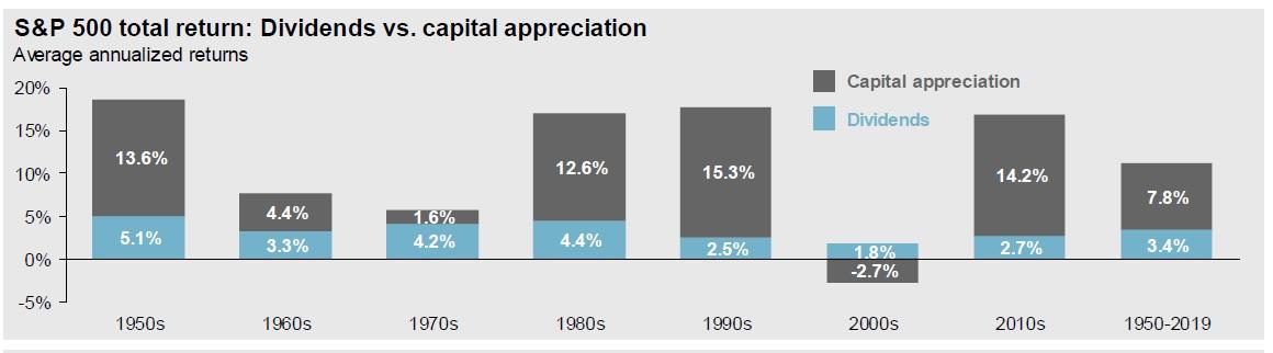 dividendy vs kapitalove vynosy indexu SP500