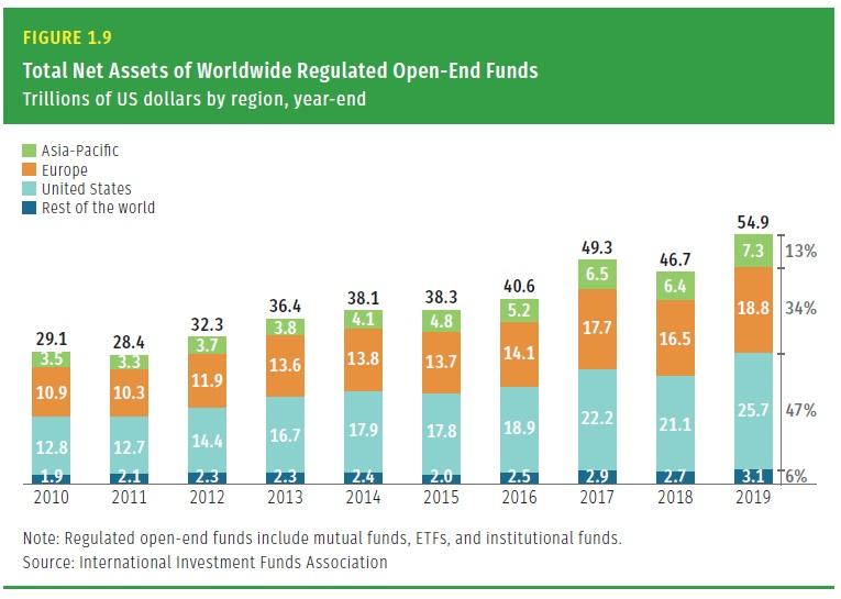 Celkovy objem aktiv fondu dle regionu 2010 az 2019