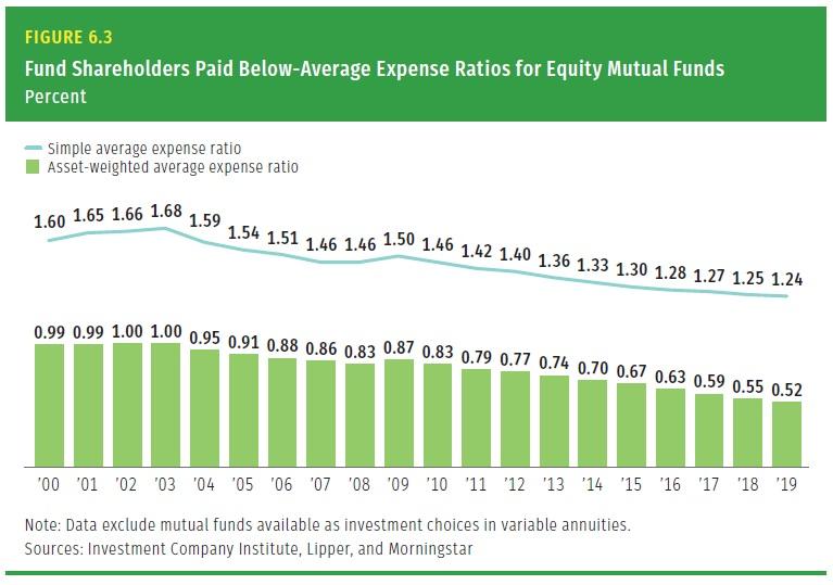 Nakladovost US akciovych fondu 2000 az 2019