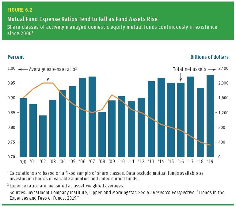 Nakladovost fondu v USA od roku 2000 do roku 2019