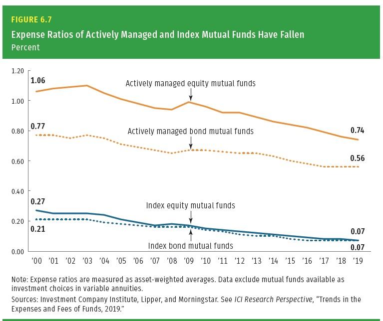Naklady aktive a pasivne rizenych fondu v USA 2000 az 2019