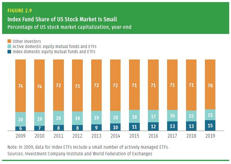 Podil indexovych fondu na trzni kapitalizaci US akciovych trhu 2009 az 2019